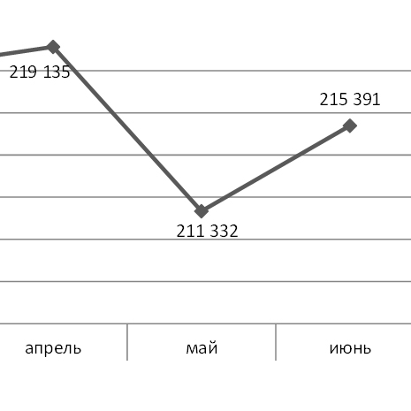 Московские апартаменты подорожали на 2%