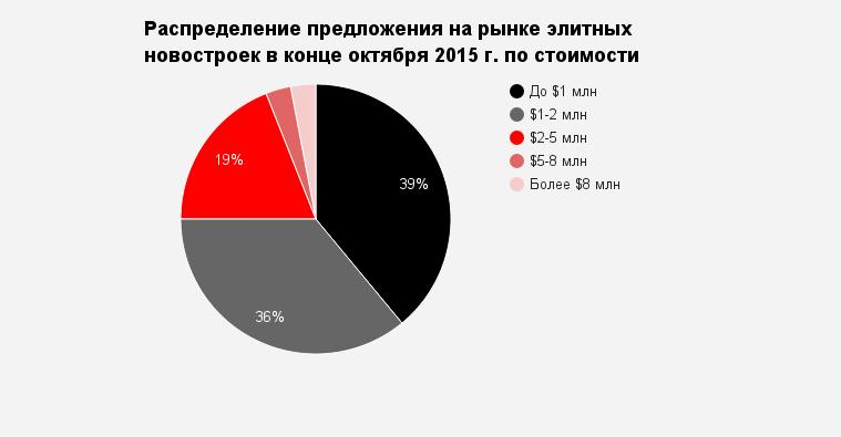 Элитные апартаменты в Москве стали доступнее
