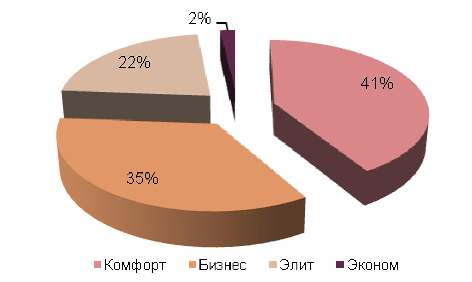 Доля апартаментов на рынке новостроек Москвы составила 29%