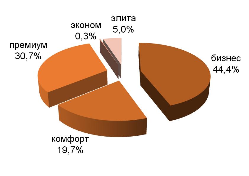 Итоги I квартала 2015 г. на московском рынке апартаментов