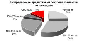 Где в Москве найти лофт-апартаменты
